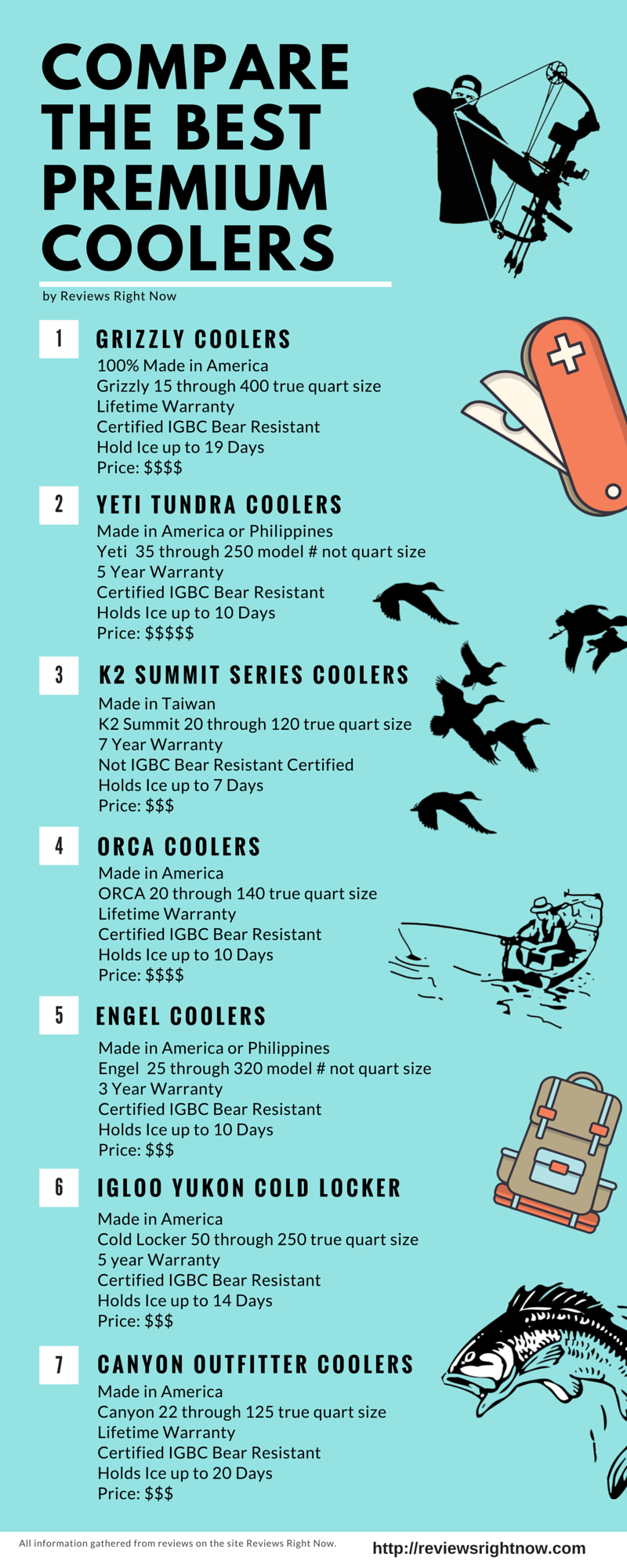 This infographic compares Yeti K2 Grizzly ORCA Engel Igloo Yukon Cold Locker and Canyon Outfitter in one place